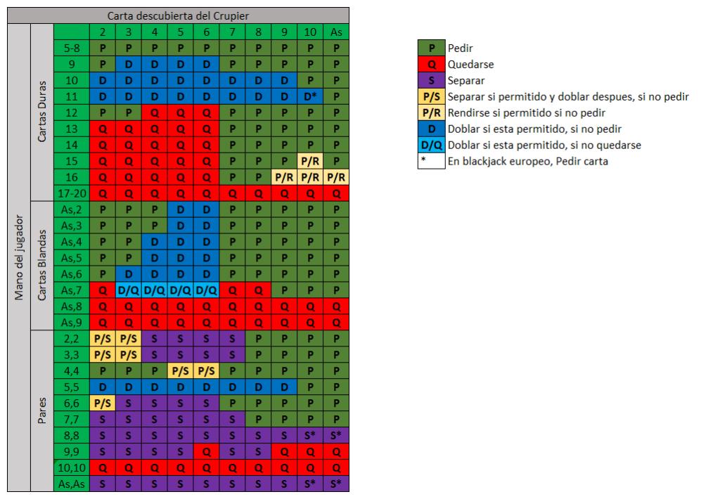 tabla de probabilides del blackjack