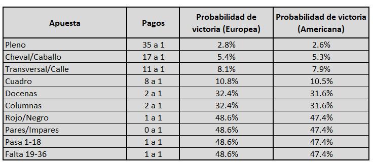 probabilidades comparando ruleta europea y americana